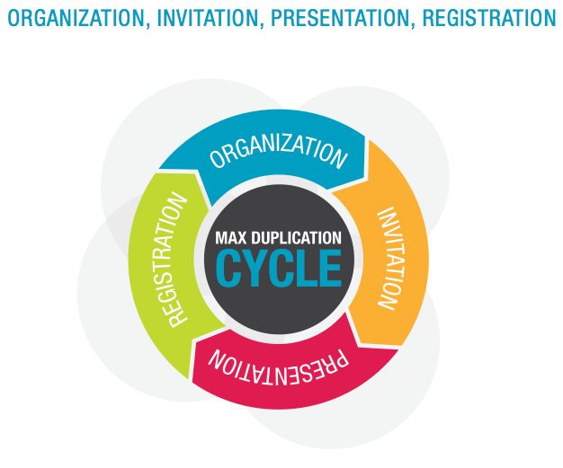 Max Duplication Cycle